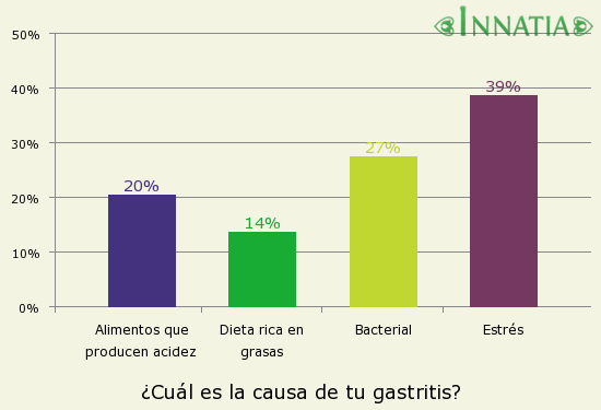 Gráfico de la encuesta: ¿Cuál es la causa de tu gastritis?
