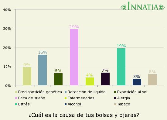 Gráfico de la encuesta: ¿Cuál es la causa de tus bolsas y ojeras?