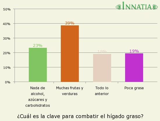 Gráfico de la encuesta: ¿Cuál es la clave para combatir el hígado graso?