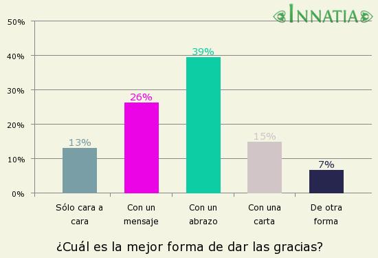 Gráfico de la encuesta: ¿Cuál es la mejor forma de dar las gracias?