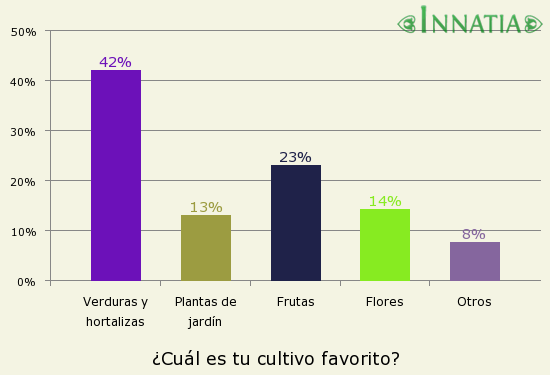 Gráfico de la encuesta: ¿Cuál es tu cultivo favorito?