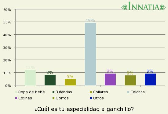 Gráfico de la encuesta: ¿Cuál es tu especialidad a ganchillo?