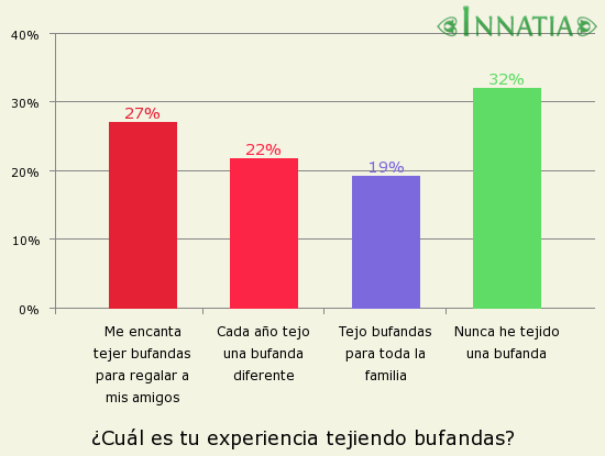 Gráfico de la encuesta: ¿Cuál es tu experiencia tejiendo bufandas?
