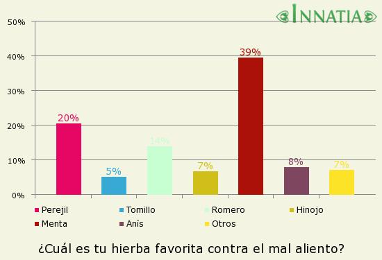 Gráfico de la encuesta: ¿Cuál es tu hierba favorita contra el mal aliento?