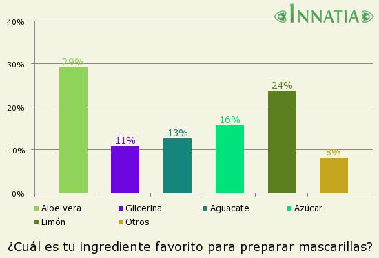 Gráfico de la encuesta: ¿Cuál es tu ingrediente favorito para preparar mascarillas?