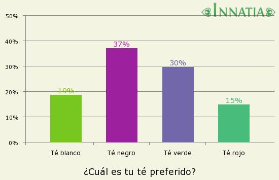 Gráfico de la encuesta: ¿Cuál es tu té preferido?