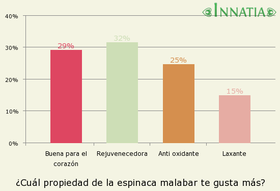 Gráfico de la encuesta: ¿Cuál propiedad de la espinaca malabar te gusta más?