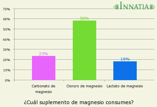Gráfico de la encuesta: ¿Cuál suplemento de magnesio consumes?