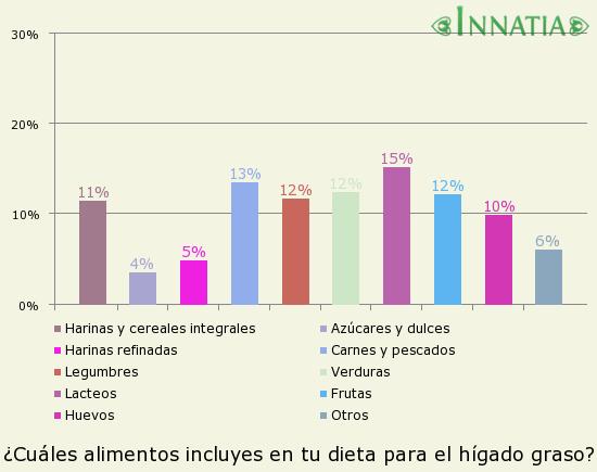 Gráfico de la encuesta: ¿Cuáles alimentos incluyes en tu dieta para el hígado graso?