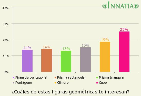 Gráfico de la encuesta: ¿Cuáles de estas figuras geométricas te interesan?