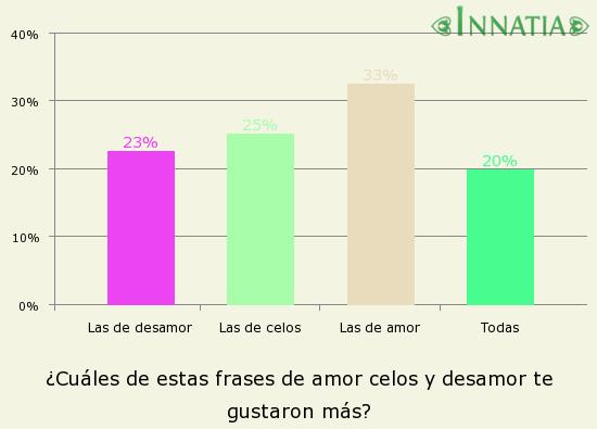 Gráfico de la encuesta: ¿Cuáles de estas frases de amor celos y desamor te gustaron más?