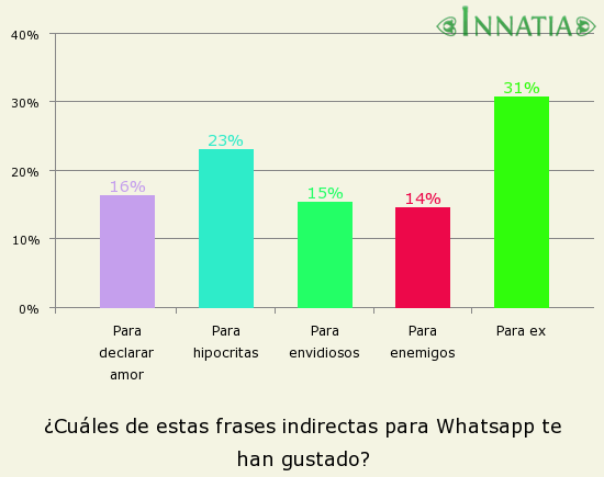 Gráfico de la encuesta: ¿Cuáles de estas frases indirectas para Whatsapp te han gustado?