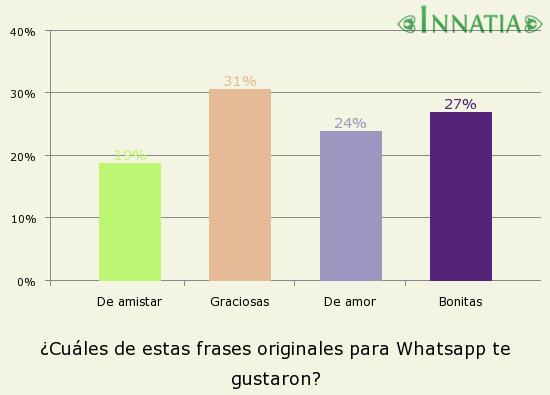 Gráfico de la encuesta: ¿Cuáles de estas frases originales para Whatsapp te gustaron?