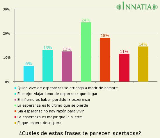Gráfico de la encuesta: ¿Cuáles de estas frases te parecen acertadas?