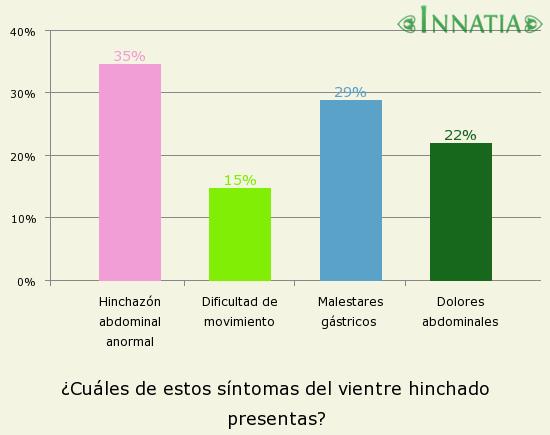 Gráfico de la encuesta: ¿Cuáles de estos síntomas del vientre hinchado presentas?