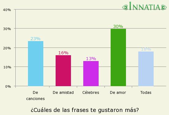 Gráfico de la encuesta: ¿Cuáles de las frases te gustaron más?