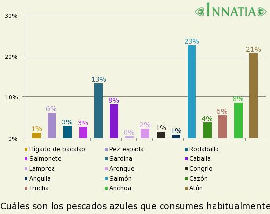 Gráfico de la encuesta: ¿Cuáles son los pescados azules que consumes habitualmente?