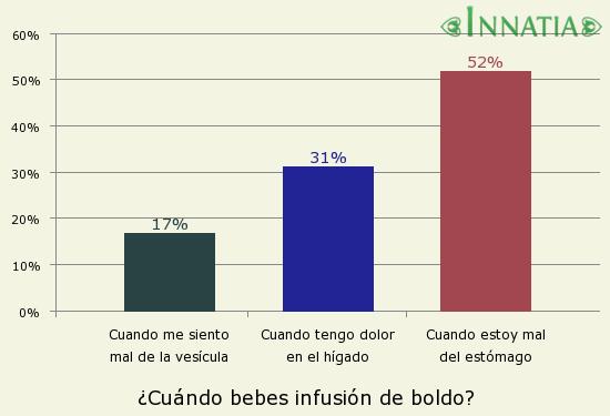 Gráfico de la encuesta: ¿Cuándo bebes infusión de boldo?
