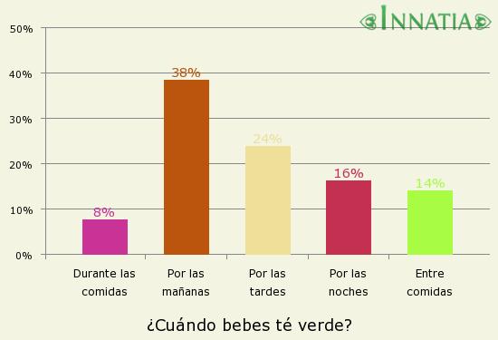 Gráfico de la encuesta: ¿Cuándo bebes té verde?