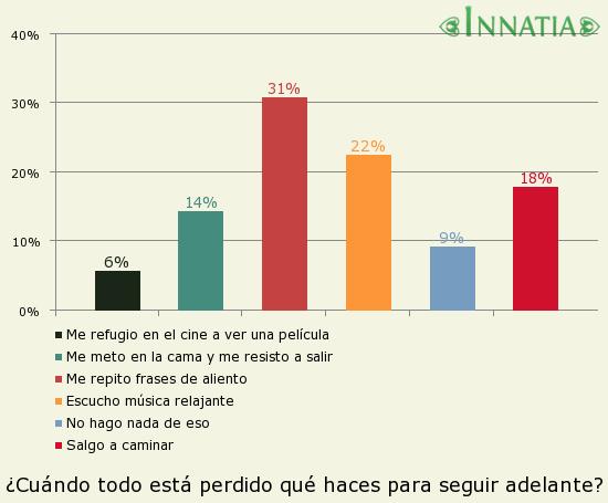 Gráfico de la encuesta: ¿Cuándo todo está perdido qué haces para seguir adelante?
