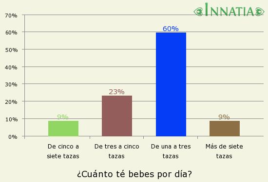 Gráfico de la encuesta: ¿Cuánto té bebes por día?
