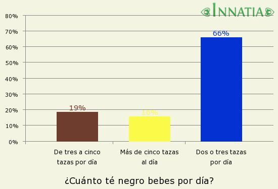 Gráfico de la encuesta: ¿Cuánto té negro bebes por día?