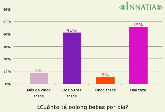 Gráfico de la encuesta: ¿Cuánto té oolong bebes por día?