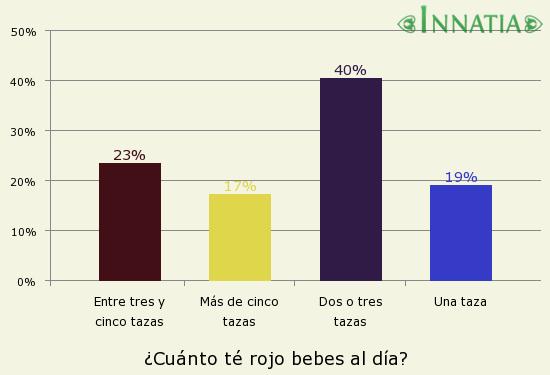Gráfico de la encuesta: ¿Cuánto té rojo bebes al día?