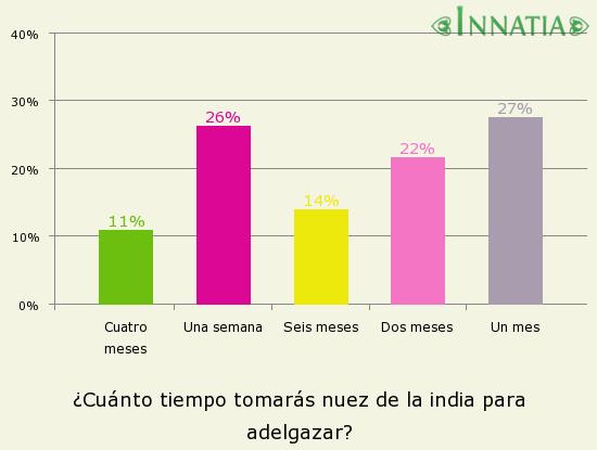 Gráfico de la encuesta: ¿Cuánto tiempo tomarás nuez de la india para adelgazar?