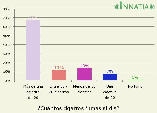 Gráfico de la encuesta: ¿Cuántos cigarros fumas al día?