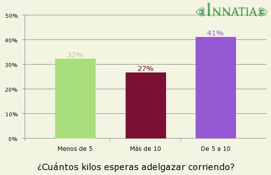 Gráfico de la encuesta: ¿Cuántos kilos esperas adelgazar corriendo?