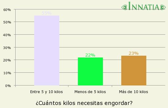 Gráfico de la encuesta: ¿Cuántos kilos necesitas engordar?