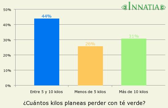 Gráfico de la encuesta: ¿Cuántos kilos planeas perder con té verde?