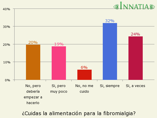 Gráfico de la encuesta: ¿Cuidas la alimentación para la fibromialgia?