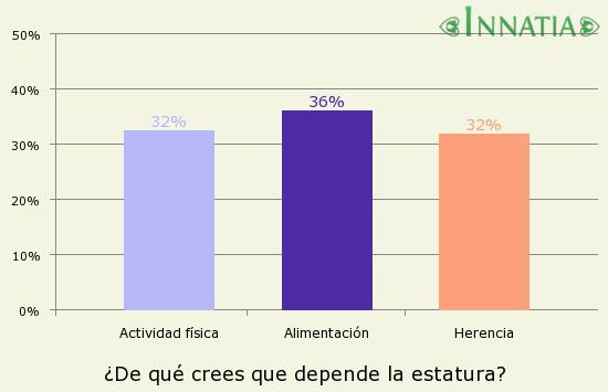 Gráfico de la encuesta: ¿De qué crees que depende la estatura?
