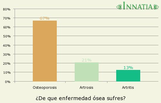 Gráfico de la encuesta: ¿De que enfermedad ósea sufres?