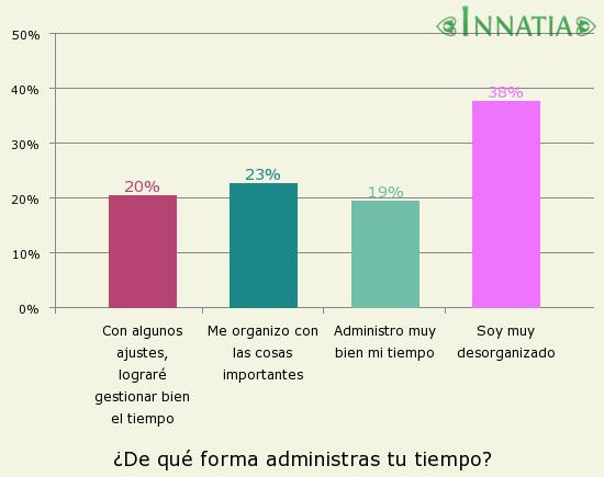 Gráfico de la encuesta: ¿De qué forma administras tu tiempo?