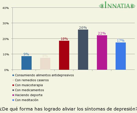 Gráfico de la encuesta: ¿De qué forma has logrado aliviar los síntomas de depresión?