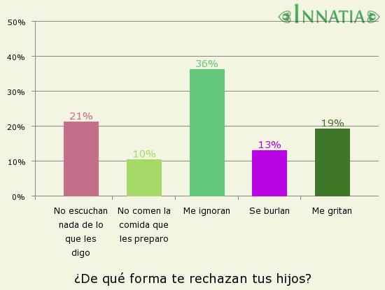 Gráfico de la encuesta: ¿De qué forma te rechazan tus hijos?