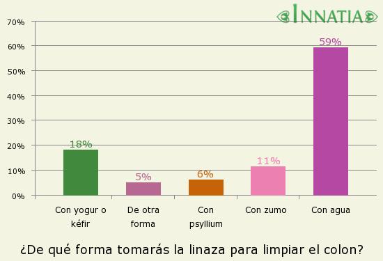 Gráfico de la encuesta: ¿De qué forma tomarás la linaza para limpiar el colon?