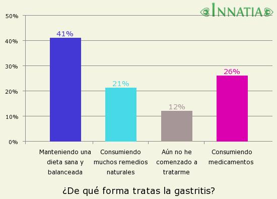 Gráfico de la encuesta: ¿De qué forma tratas la gastritis?