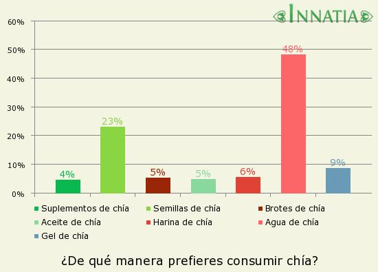 Gráfico de la encuesta: ¿De qué manera prefieres consumir chía?