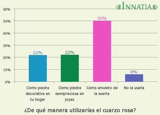 Gráfico de la encuesta: ¿De qué manera utilizarías el cuarzo rosa?