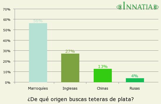 Gráfico de la encuesta: ¿De qué origen buscas teteras de plata?