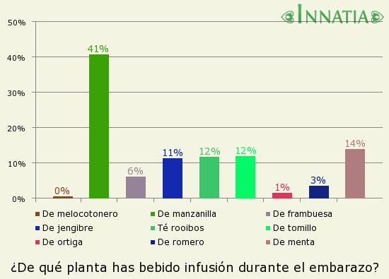 Gráfico de la encuesta: ¿De qué planta has bebido infusión durante el embarazo?