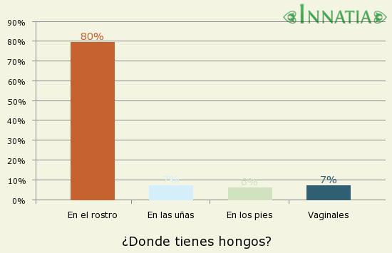 Gráfico de la encuesta: ¿Donde tienes hongos?
