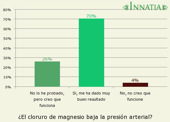 Gráfico de la encuesta: ¿El cloruro de magnesio baja la presión arterial?