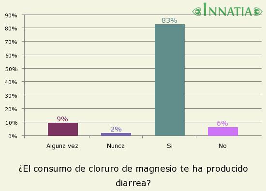 Gráfico de la encuesta: ¿El consumo de cloruro de magnesio te ha producido diarrea?