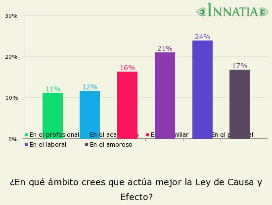 Gráfico de la encuesta: ¿En qué ámbito crees que actúa mejor la Ley de Causa y Efecto?