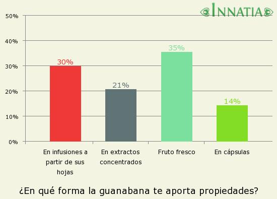 Gráfico de la encuesta: ¿En qué forma la guanabana te aporta propiedades?